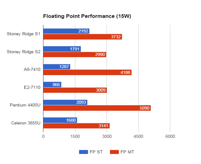 AMD Stoney Ridge Floating Point Performance 15W
