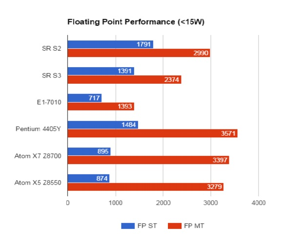 AMD Stoney Ridge Floating Point Performance Below 15W