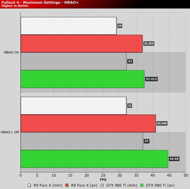 AMD and NVIDIA HBAO+