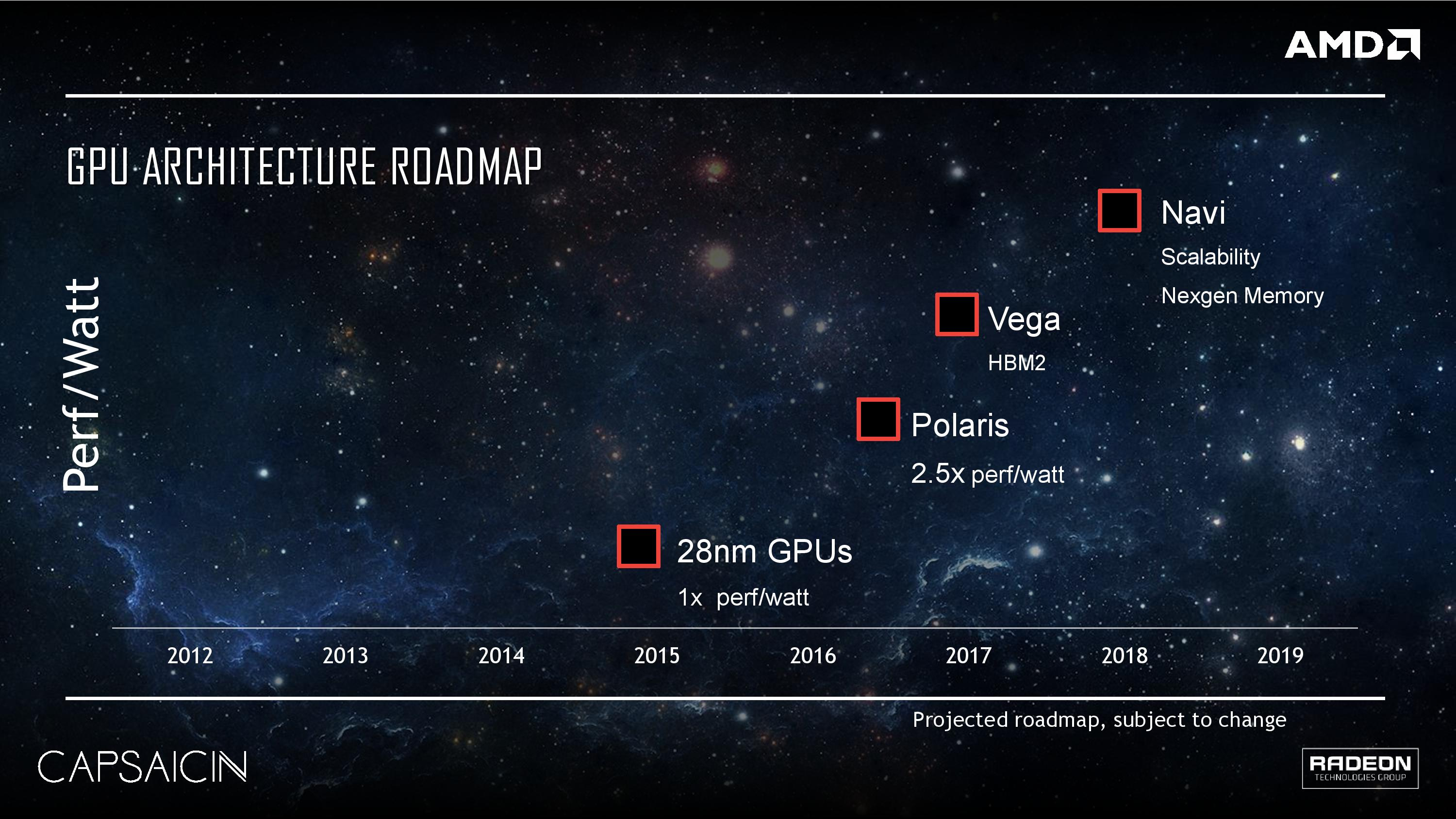 Roadmap Of The Us%0A AMD Radeon Technologies Group Roadmap Vega Polaris Navi