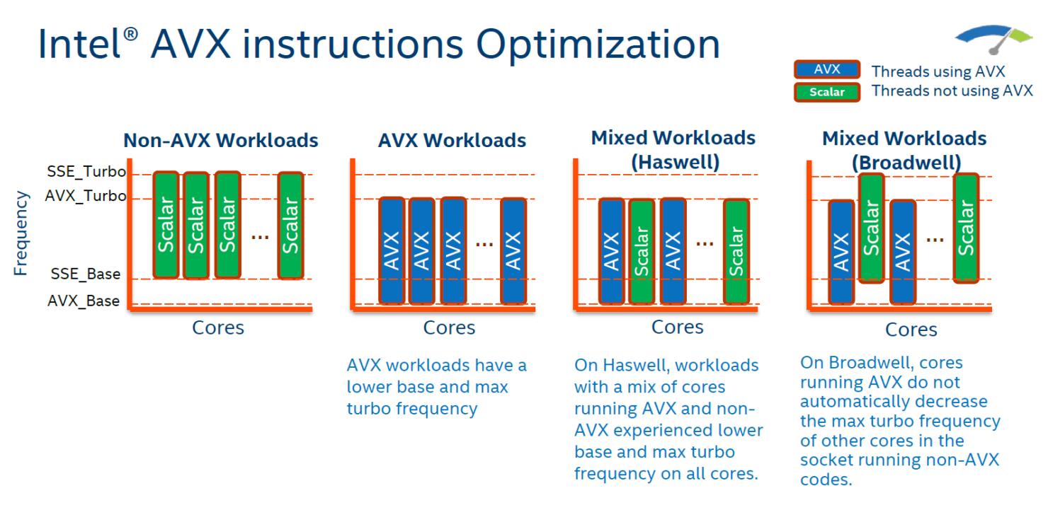 intel-broadwell-ep-xeon-e5-2600-v4_avx-optimizations