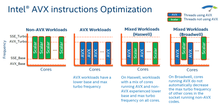 intel-broadwell-ep-xeon-e5-2600-v4_avx-optimizations