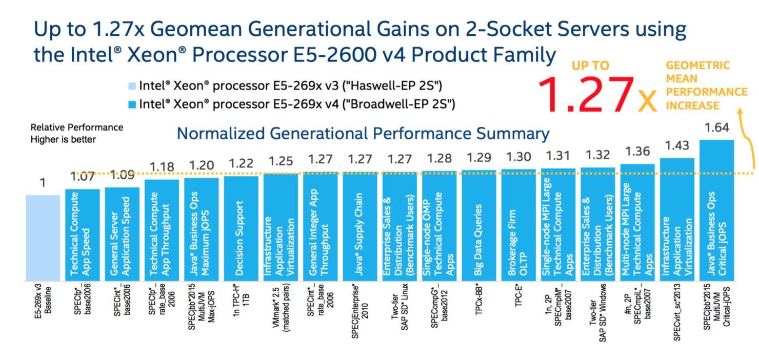 intel-broadwell-ep-xeon-e5-2600-v4_generation-increase