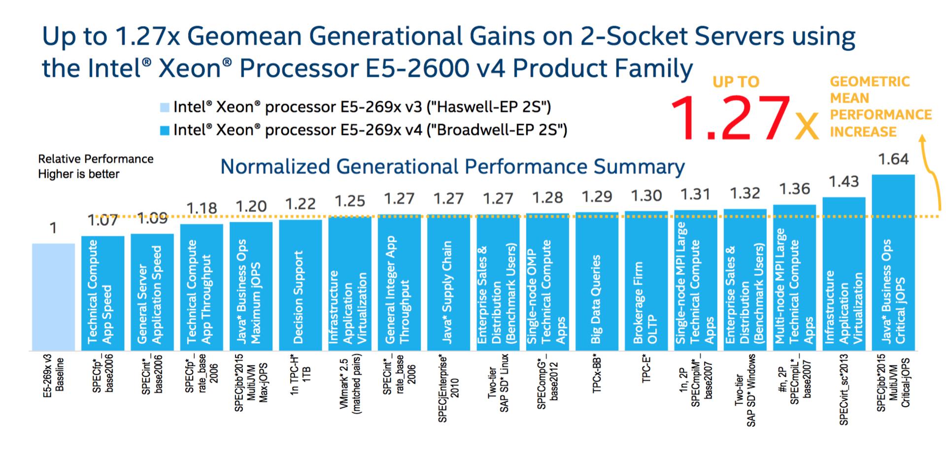 Passmark Intel Xeon E5 2620 V2