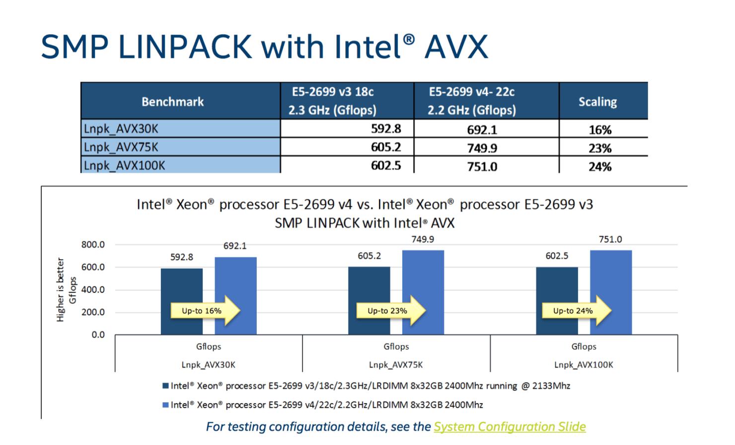 intel-broadwell-ep-xeon-e5-2600-v4_linkpack-avx