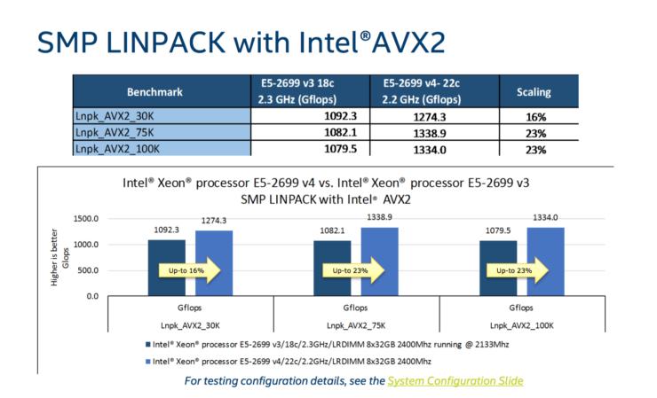 intel-broadwell-ep-xeon-e5-2600-v4_linkpack-avx2