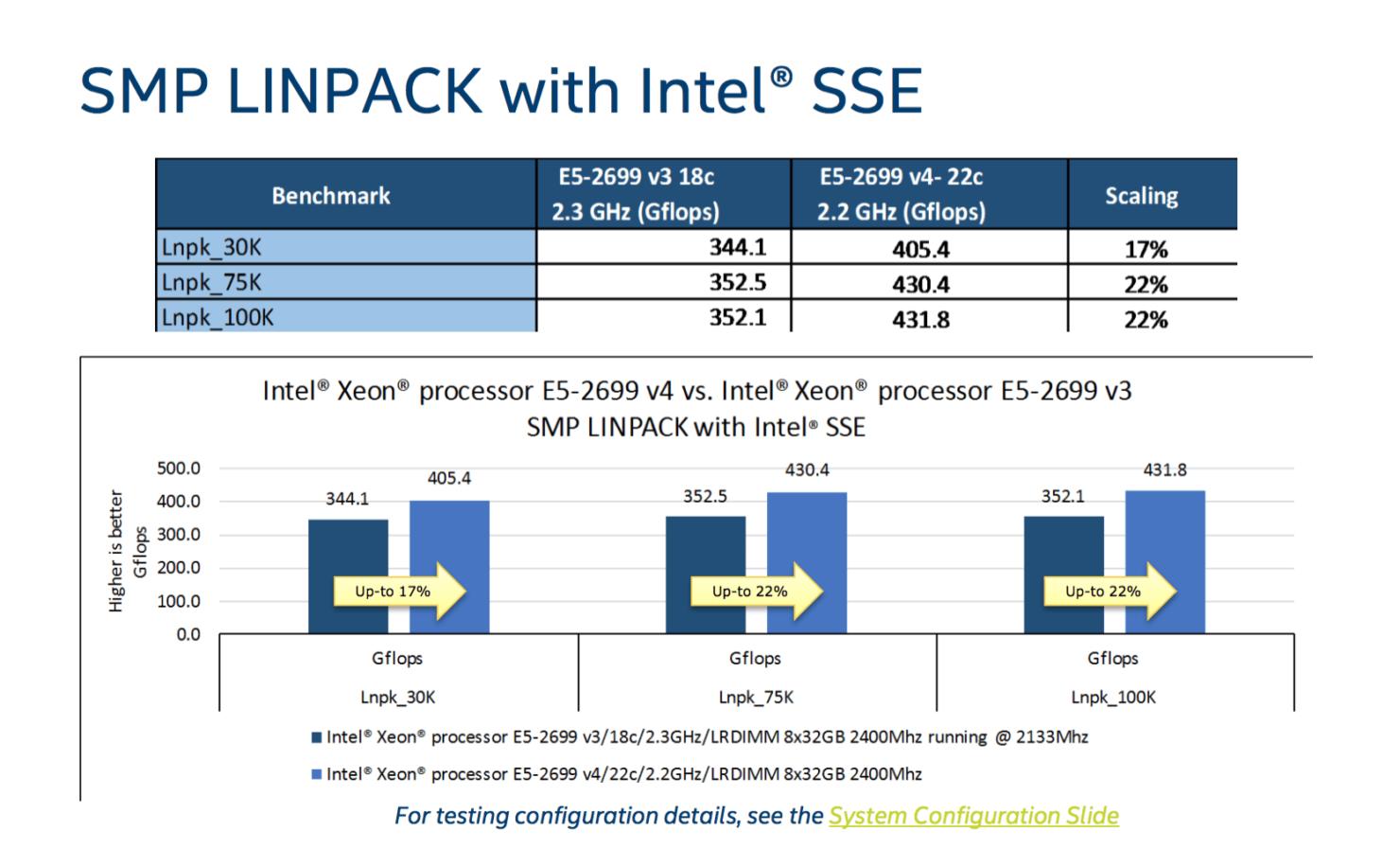 intel-broadwell-ep-xeon-e5-2600-v4_linpack-sse