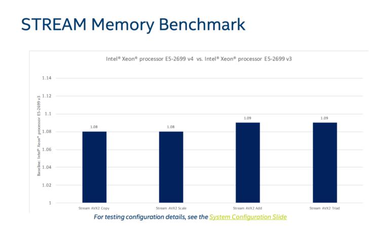 intel-broadwell-ep-xeon-e5-2600-v4_memory