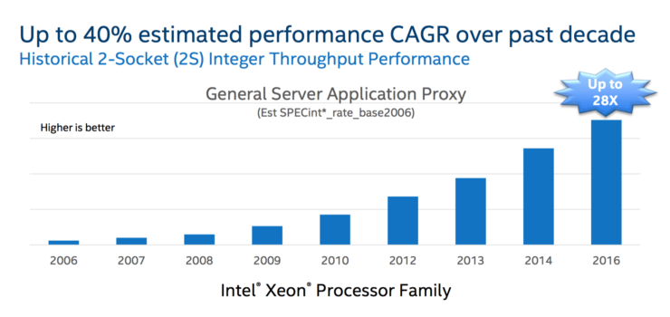 intel-broadwell-ep-xeon-e5-2600-v4_performance