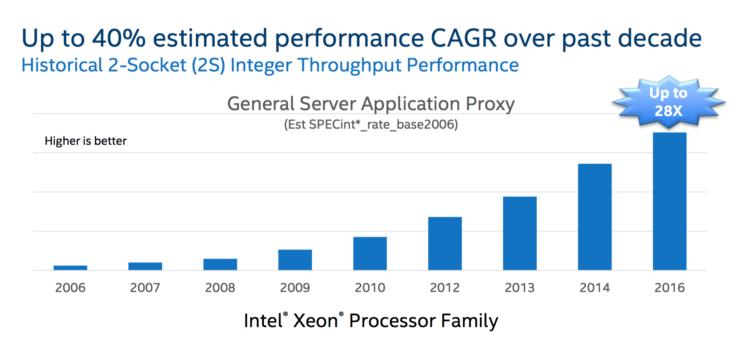 intel-broadwell-ep-xeon-e5-2600-v4_performance