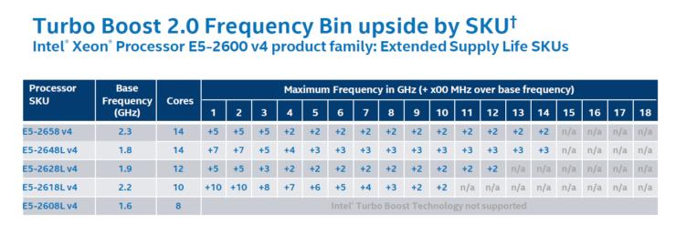 intel-broadwell-ep-xeon-e5-2600-v4_top-bin