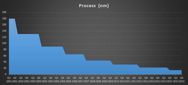 Intel Process Node Arrival Roadmap