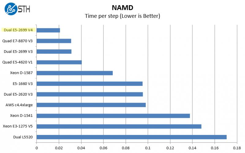 intel-xeon-e5-2699-v4-namd-benchmark-800x499
