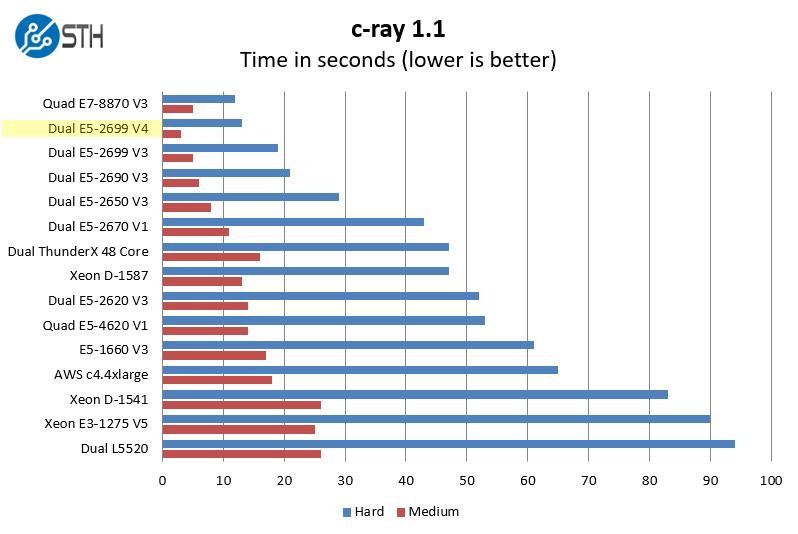 intel-xeon-e5-2699-v4-c-ray-benchmark
