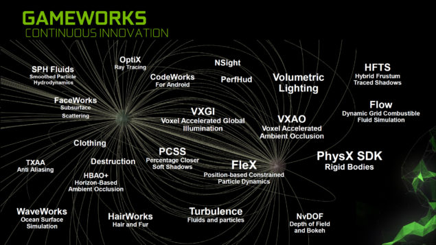 NVIDIA Gameworks 3.1 SDK_Tech