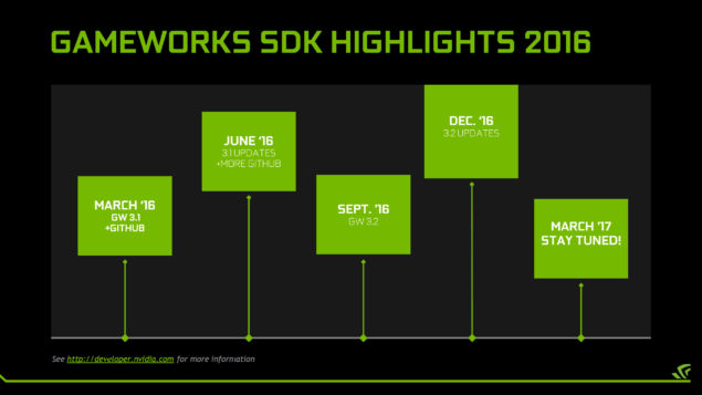 NVIDIA Gameworks Roadmap
