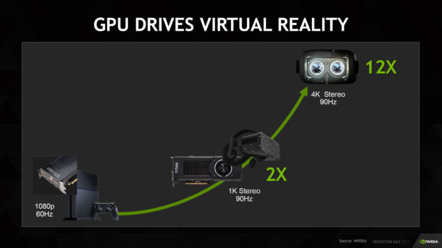 NVIDIA GeForce VR