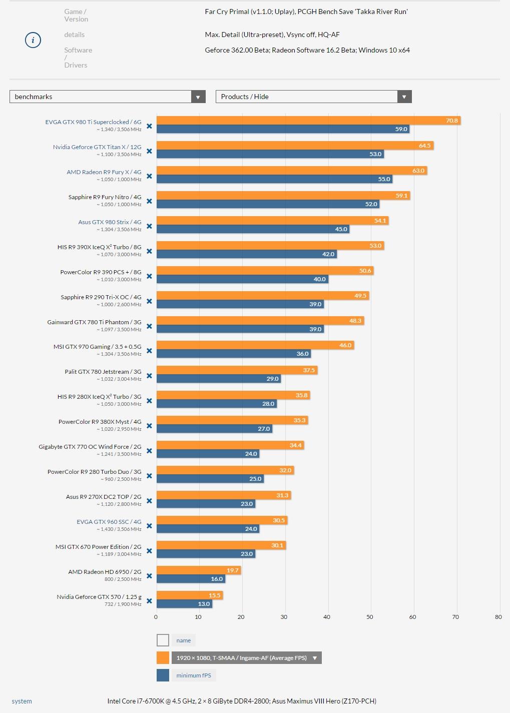 nvidia-amd-far-cry-primal-pc-benchmarks-1080p-pcgameshardware