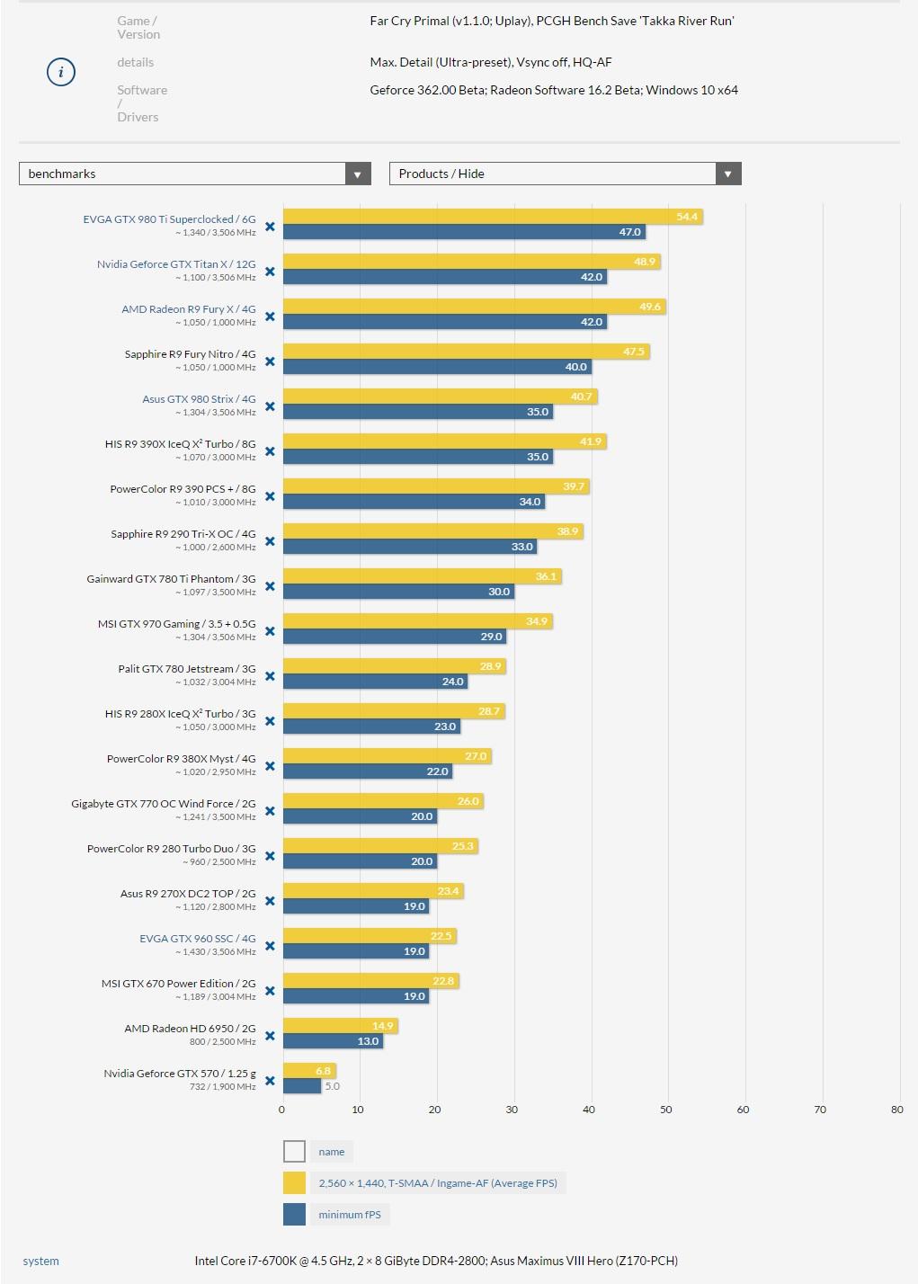 nvidia-amd-far-cry-primal-pc-benchmarks-2560x1440-pcgameshardware