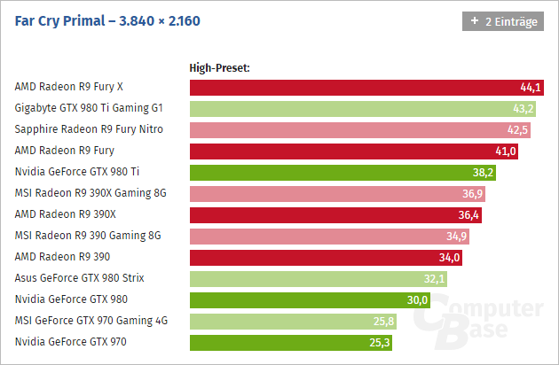 nvidia-amd-far-cry-primal-pc-benchmarks-4k-computerbase