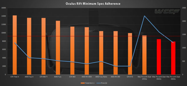 Oculus Rift Minimum Spec Comparison Apple Mac Pro