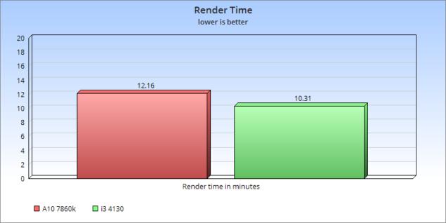 Render time