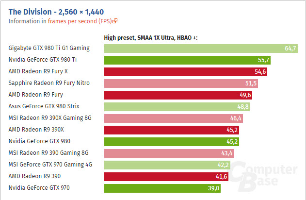 the-division-gpu-benchmarks_computerbase_1440p