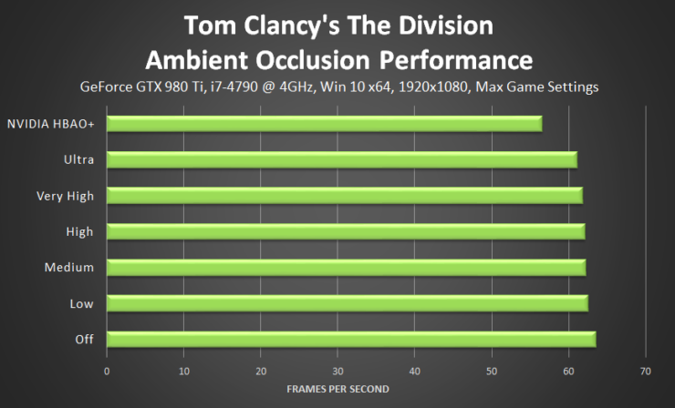tom-clancys-the-division-ambient-occlusion-performance