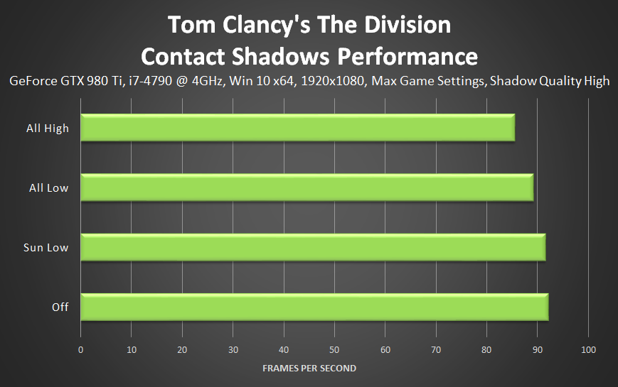 tom-clancys-the-division-contact-shadows-performance