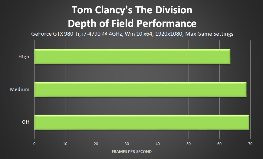 tom-clancys-the-division-depth-of-field-performance