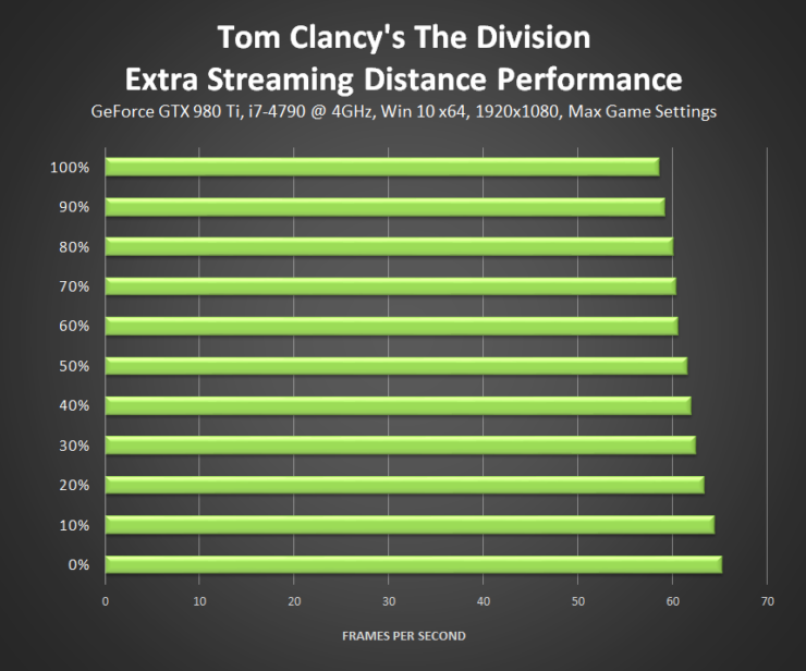 tom-clancys-the-division-extra-streaming-distance-performance