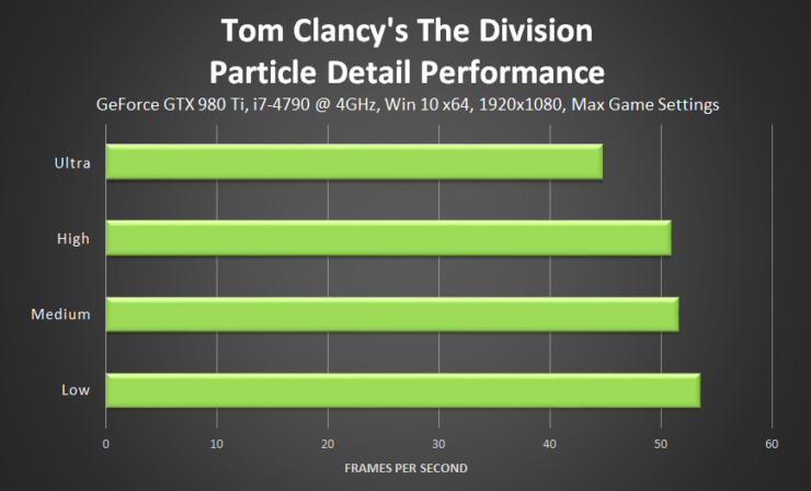 tom-clancys-the-division-particle-detail-performance