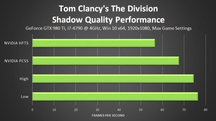 tom-clancys-the-division-shadow-quality-performance