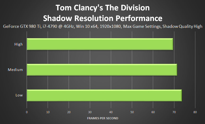 tom-clancys-the-division-shadow-resolution-performance
