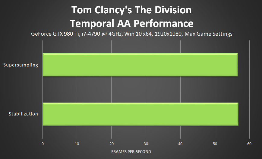 tom-clancys-the-division-temporal-aa-performance
