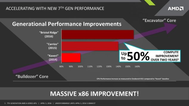 AMD Bristol Ridge APU Notebook_IPC