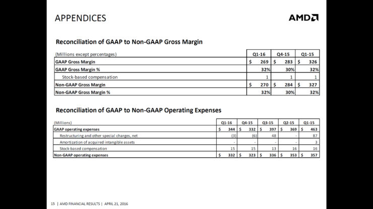 amd-q1-2016-financial-report_11
