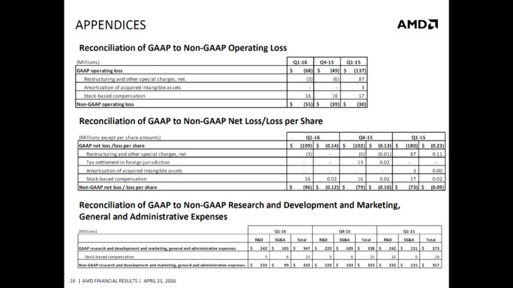 amd-q1-2016-financial-report_12