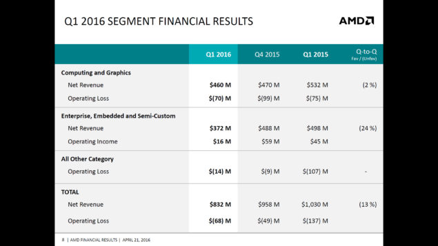 AMD Q1 2016 Financial Report_6