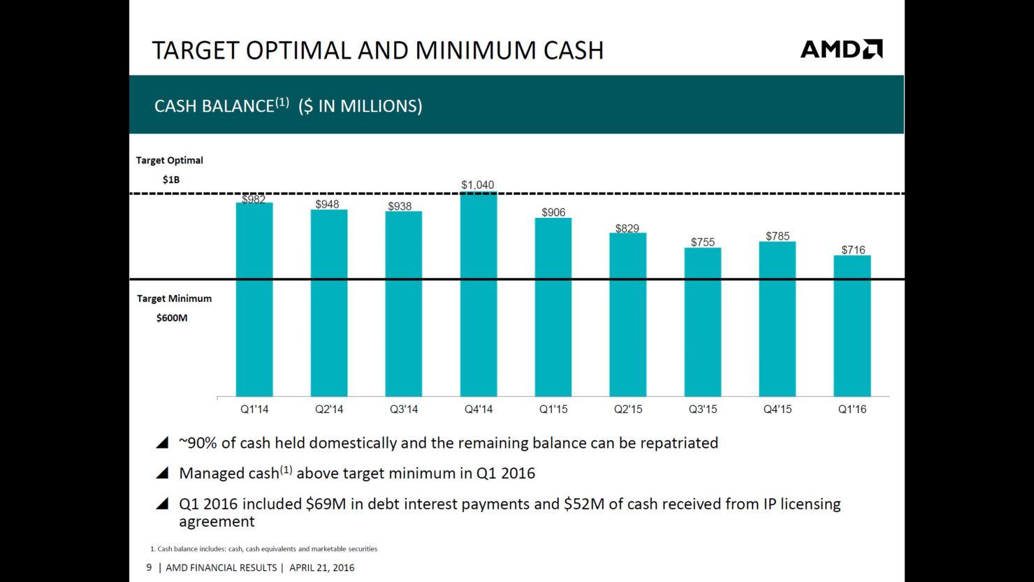 amd-q1-2016-financial-report_7