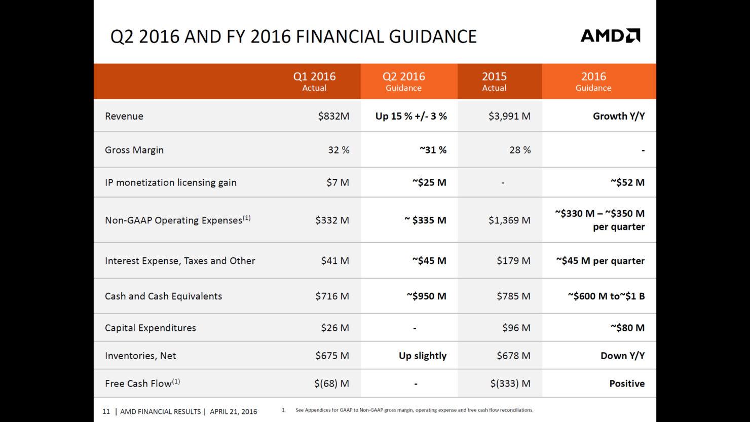 amd-q1-2016-financial-report_9