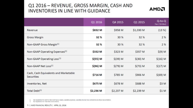 AMD Q1 2016 Financial Report_Revenue Report