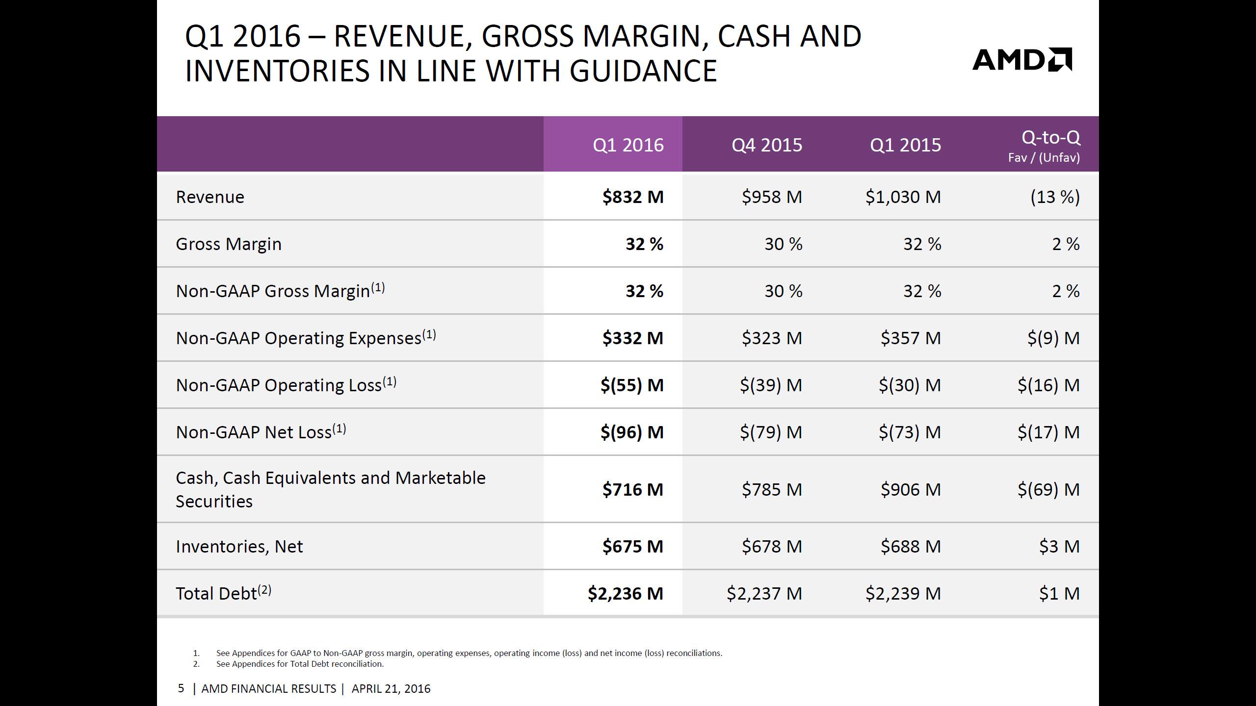 Amd Announces Q1 2016 Earnings Posts 13 Loss Revenue