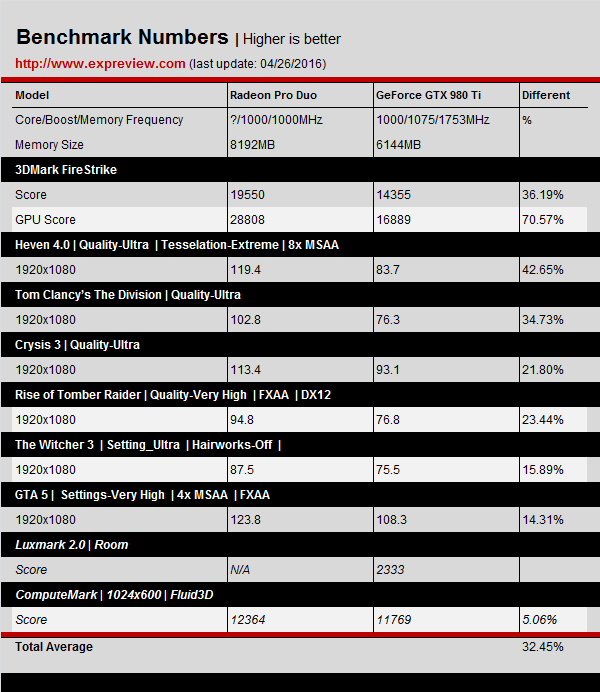 amd-radeon-pro-duo-benchmarks-results_1080p_980-ti-jph