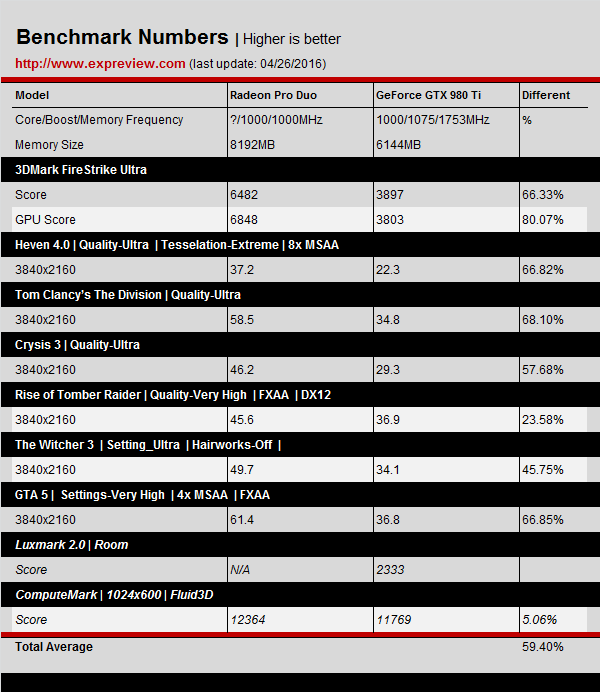 amd-radeon-pro-duo-benchmarks-results_4k_gtx-980-ti
