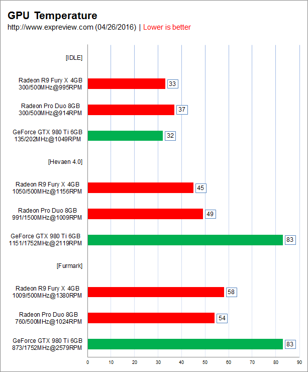 amd-radeon-pro-duo-benchmarks-results_temps