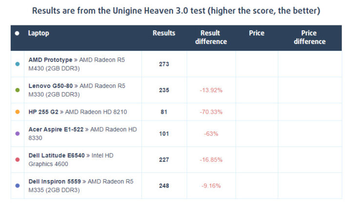 amd-radeon-r5-m430_unigine-heaven