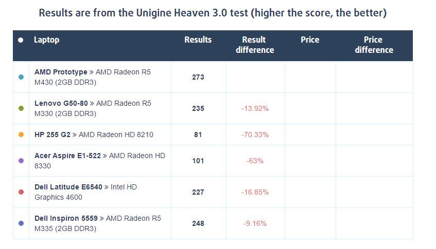 amd-radeon-r5-m430_unigine-heaven