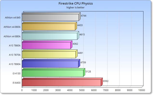 CPU_Firestrike_Physics