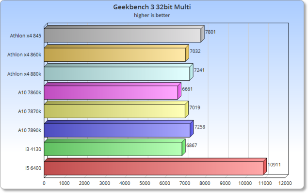CPU_Geekbench_Multi
